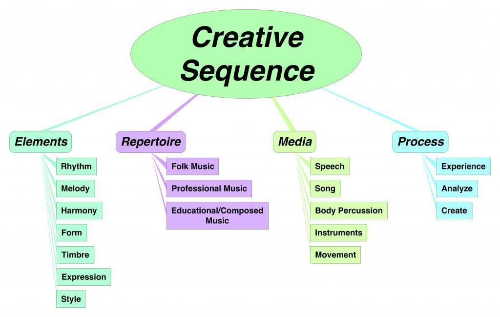 Creative Sequence Chart